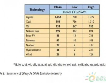 不同机构对于各种电源全生命周期碳排放的估值综述
