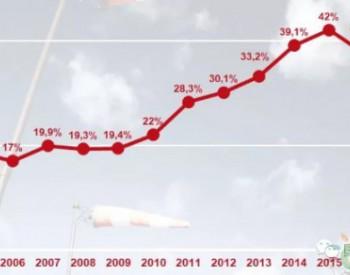 2017年丹麦风电装机5.3吉瓦,发电占比43.6%,创历史新高