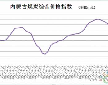 内蒙古煤炭价格综合指数【2018-1-12】