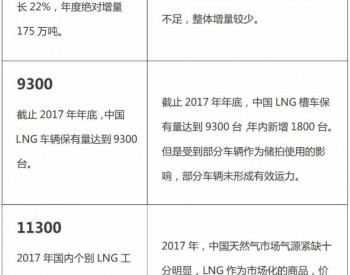 2017年中国<em>LNG</em>行业大数据