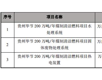 <em>万邦达</em>签订48亿贵州毕节 200 万吨/年煤制清洁燃料项目三份 BOO 项目合作协议