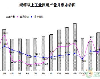 2017年1-4月山西<em>长治原煤</em>产量同比增长2.54%