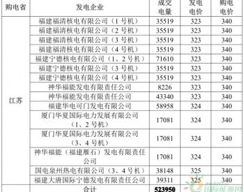 3月<em>江苏</em>购福建交易结果:成交电量5.2395 亿千瓦时 2家<em>核电</em>6家火电企业中标