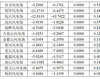 2017年12月份广西风电并网数据
