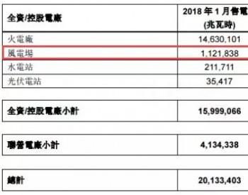 华润电力1月风电售电量11.22亿千瓦时 同比增加38.1%