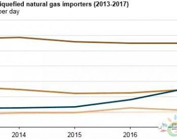 2017年中国从美国进口的液化天然气暴增6倍,成为美国第三大客户