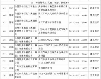 山西省经济和信息化委员会关于印发《山西省现代<em>煤</em>化工<em>产业</em>发展2018年行动计划》的通知