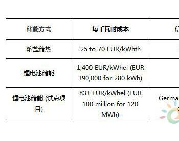 BVES最新研究数据:<em>熔盐</em>储热与锂电池<em>储能</em>成本对比