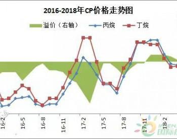 4月阿美CP公布 丙烷回落丁烷小涨