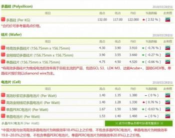 光伏价格 市况出现回暖讯号 供应链各环节下月将分别起涨