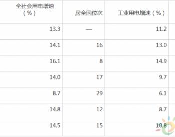 2018年1-2月湖北省<em>工业用电增速</em>低于全国平均水平 居中部第5