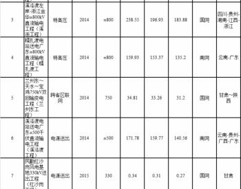 浙福特高压交流等十项典型<em>电网工程投资</em>成效监管报告