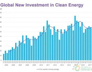 一季度全球清潔能源投資同比降10%至611億美元