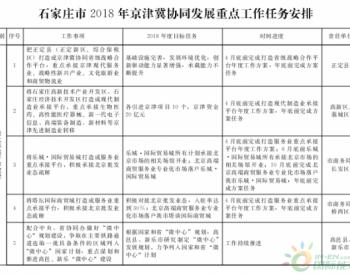 石家庄政府发布2018年京津冀协同发展重点工作任务安排