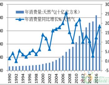 2017年<em>中国天然气消费量</em>、产量、进口量及清洁能源消费量分析