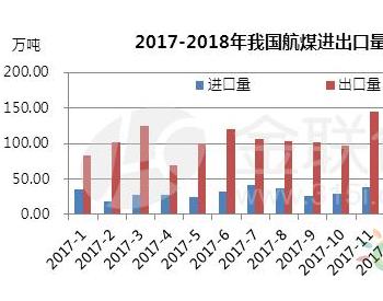 国内需求匮乏 3月份我国<em>航煤</em>出口<em>量</em>大增