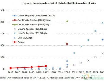 日本能否成为<em>LNG</em>加油中心?
