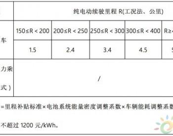 2月新政汇总|14项新能源汽车行业政策+3项技术标准