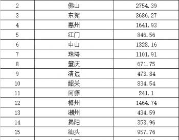 广东省公示2016-2018年省级新能源汽车充电基础设施建设<em>补贴资金</em>计划(附明细)
