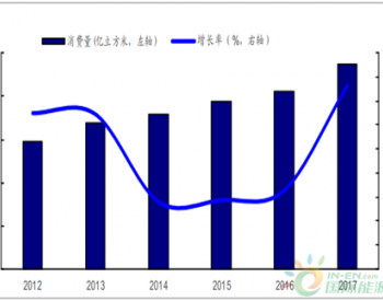 2018年<em>中国天然气消费量</em>预测分析【图】