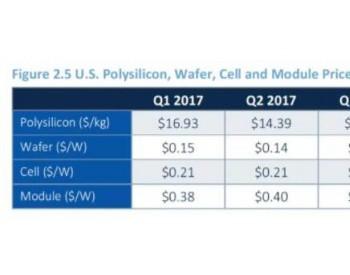 美国光伏产业链:多晶硅、硅片、电池、组件最新价格