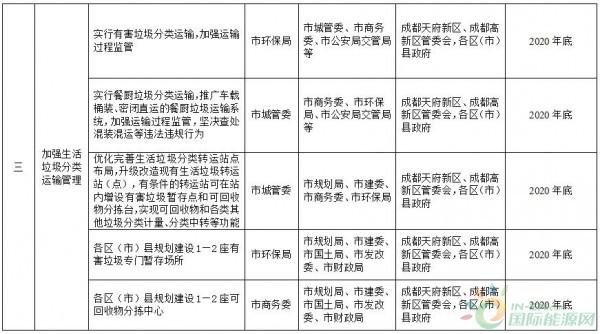 政策全文    成都市生活垃圾分类实施方案(2018(图3)