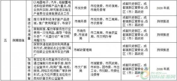政策全文    成都市生活垃圾分类实施方案(2018(图8)
