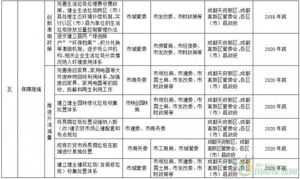 政策全文    成都市生活垃圾分类实施方案(2018(图7)