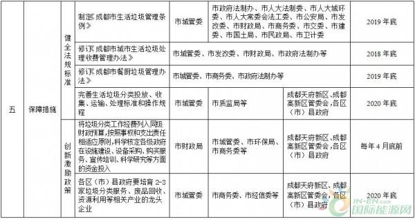 政策全文    成都市生活垃圾分类实施方案(2018(图6)