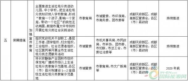 政策全文    成都市生活垃圾分类实施方案(2018(图9)