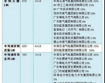 中海油拟将珠海金湾LNG接收站对股东开放  深圳LNG接收站对中石油第三方开放