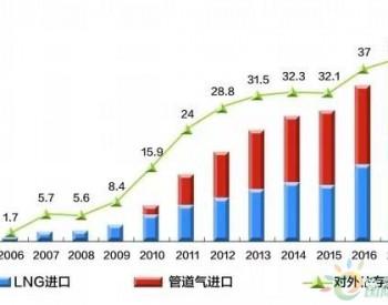 从供需宽松到供不应求 中国<em>LNG</em>何去何从?