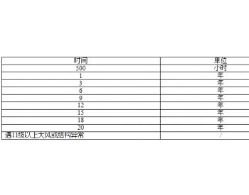 招标 | 中广核河北任县一期39.6MW<em>风电项目锚栓</em>采购招标公告