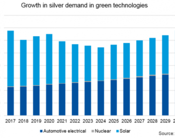 2028年太阳能电池银浆用银预计减半以上