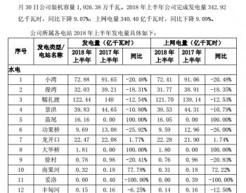 华能<em>澜沧江水电</em>2018年上半年完成发电量342.92亿千瓦时 同比下降9.07%
