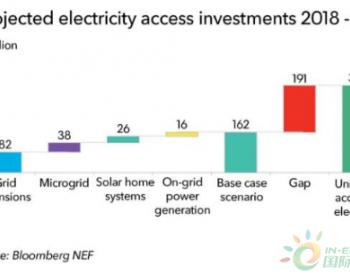2030<em>年太阳能</em>家庭系统和微电网市场将达640亿美元