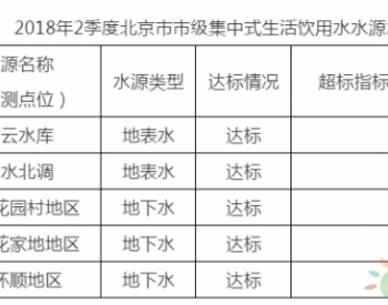 北京市2018年第二季度市级集中式<em>生活饮用水</em>水质状况公布