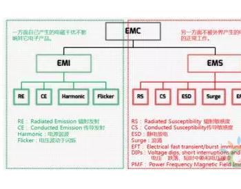 浅谈逆变器的<em>EMC</em>
