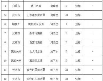 政策全文   甘肃省地级城市集中式<em>生活饮用水</em>水源水质状况报告(2018年7月)