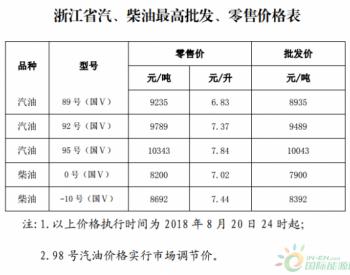 浙江省:89号汽油最高零售价为9235元/吨 0号柴油最高零售价为8200元/吨