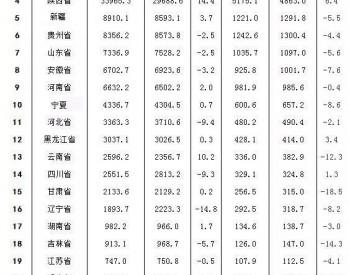 <em>内蒙古</em>51071.2万吨、山西49773.3万吨、陕西...2018年1-7月全国各省区<em>原煤产量</em>排名发布
