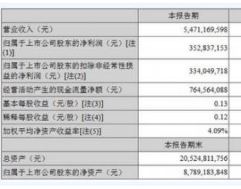 <em>南玻集团</em>2018年上半年净利润3.53亿元同比下降10.22%