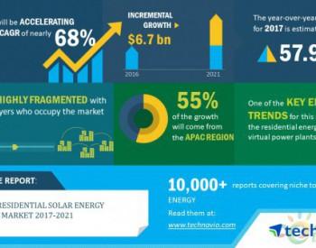 预测全球住宅太阳能存储市场态势