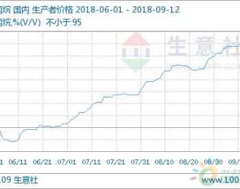 9月12日丙烷市场行情小幅上涨