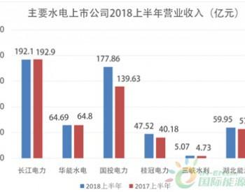 主要<em>水电上市公司</em>发布2018年半年报: 发电量稳增 多渠道增收
