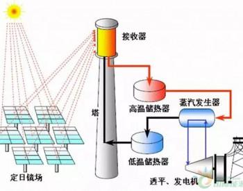 <em>熔盐</em>就是光热发电储能材料的首选