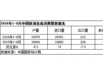 2016年1-9月中国原油表观消费量同比增6.1%