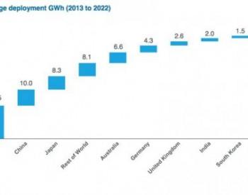 到2022年全球电池<em>储能市场</em>或将达到65GWh