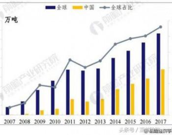 多晶硅行业<em>市场</em>需求不断扩大 国内进口替代空间巨大