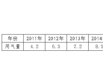 2011年—2017年太原市天然气用气量统计